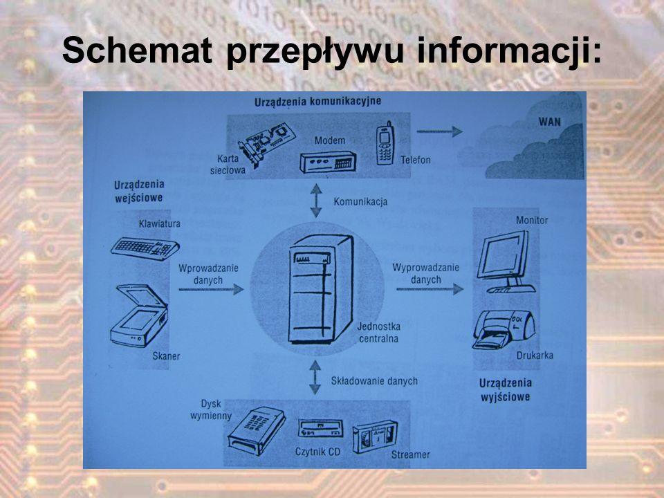 Zasada działania Nośnikiem informacji jest wirująca płytka aluminiowa lub szklana pokryta warstwą magnetyczną.