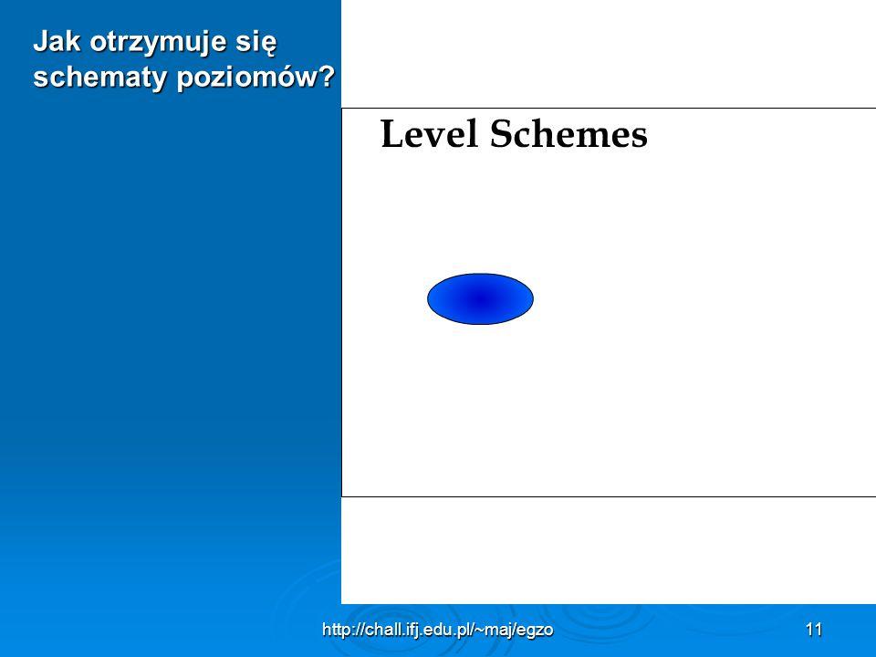 http://chall.ifj.edu.pl/~maj/egzo11 Jak otrzymuje się schematy poziomów?