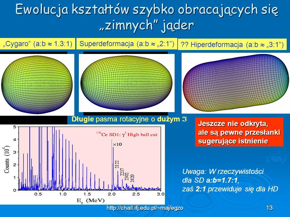 http://chall.ifj.edu.pl/~maj/egzo13 Ewolucja kształtów szybko obracających się zimnych jąder Cygaro (a:b 1.3:1)Superdeformacja (a:b 2:1) Długie pasma
