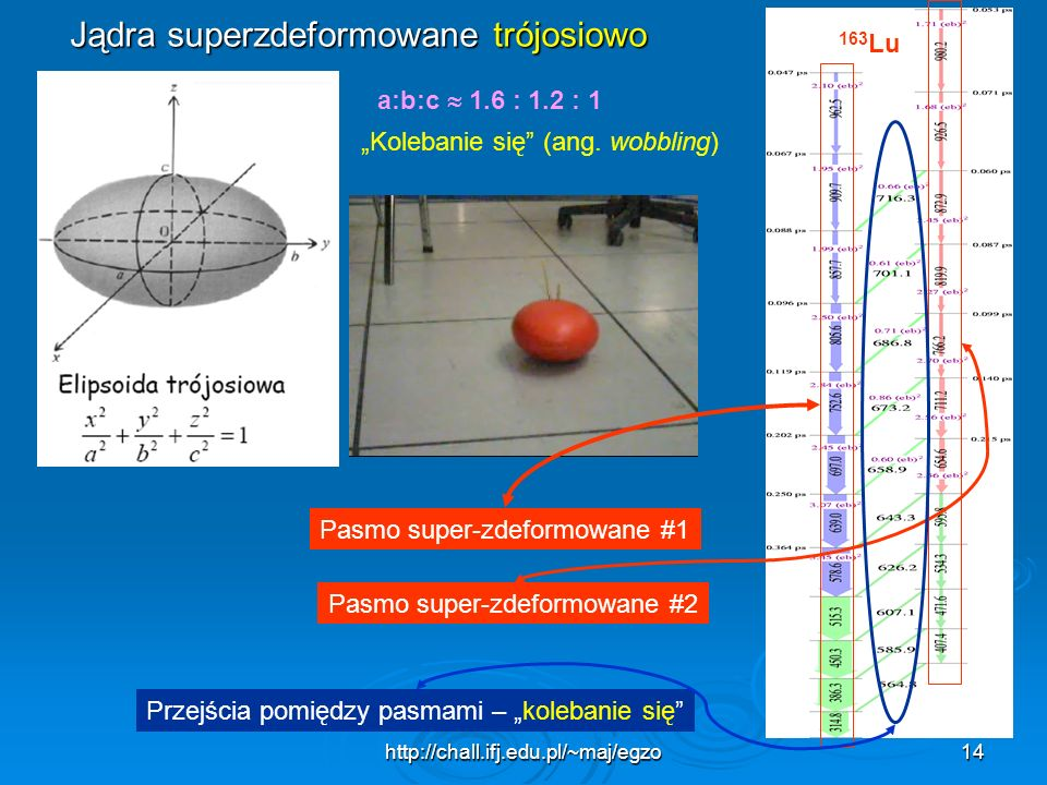 http://chall.ifj.edu.pl/~maj/egzo14 163 Lu Jądra superzdeformowane trójosiowo a:b:c 1.6 : 1.2 : 1 Kolebanie się (ang. wobbling) Pasmo super-zdeformowa