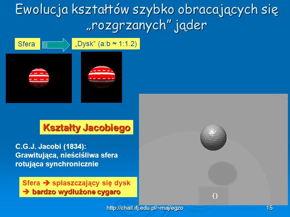 http://chall.ifj.edu.pl/~maj/egzo15 Ewolucja kształtów szybko obracających się rozgrzanych jąder Sfera Dysk (a:b 1:1.2) C.G.J. Jacobi (1834): Grawituj