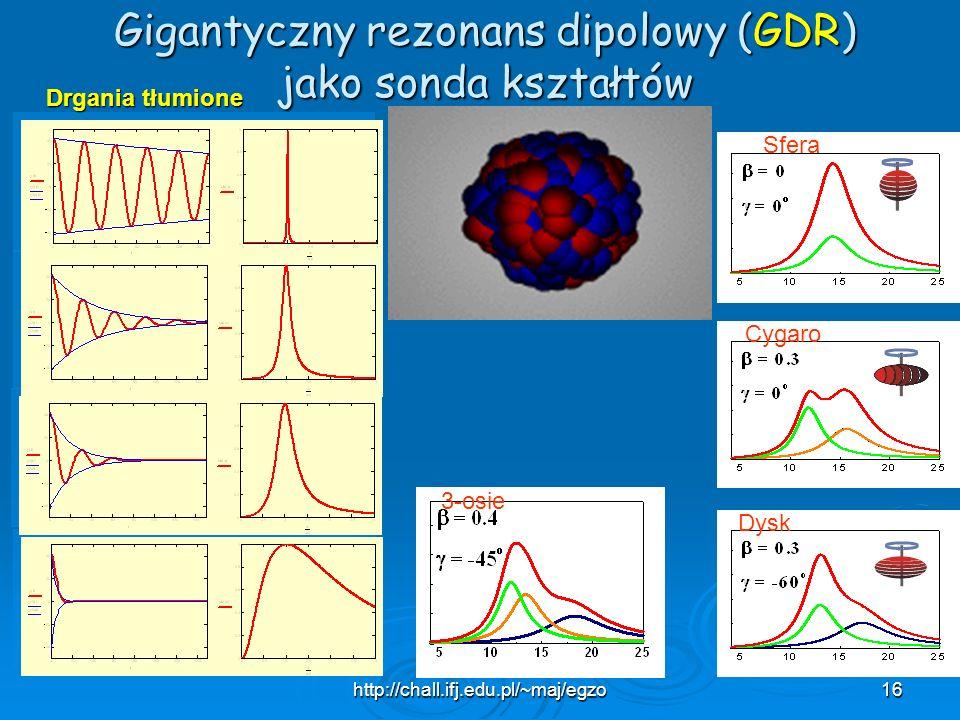 http://chall.ifj.edu.pl/~maj/egzo16 Gigantyczny rezonans dipolowy (GDR) jako sonda kształtów Sfera Cygaro Dysk 3-osie Drgania tłumione
