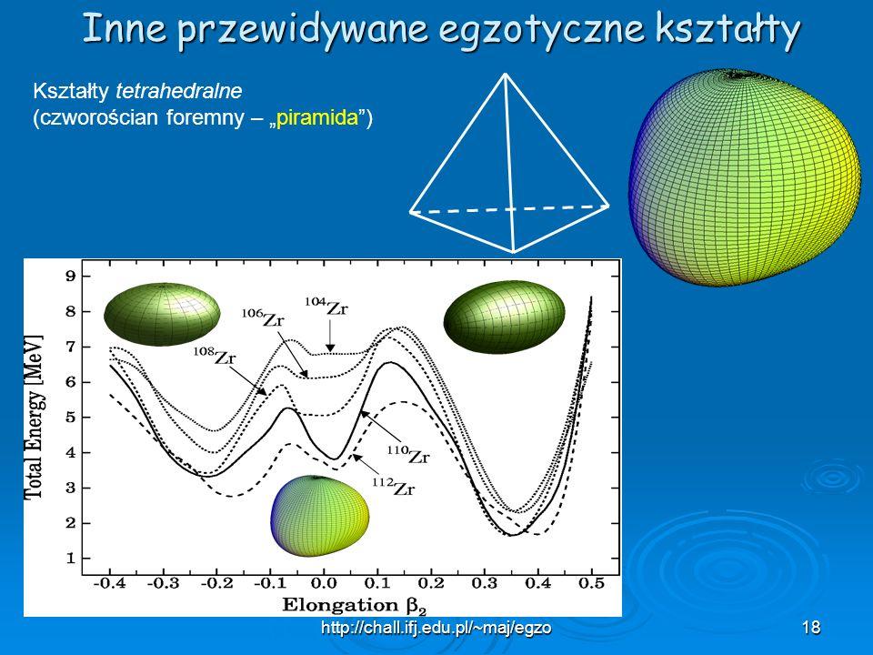 http://chall.ifj.edu.pl/~maj/egzo18 Inne przewidywane egzotyczne kształty Kształty tetrahedralne (czworościan foremny – piramida)