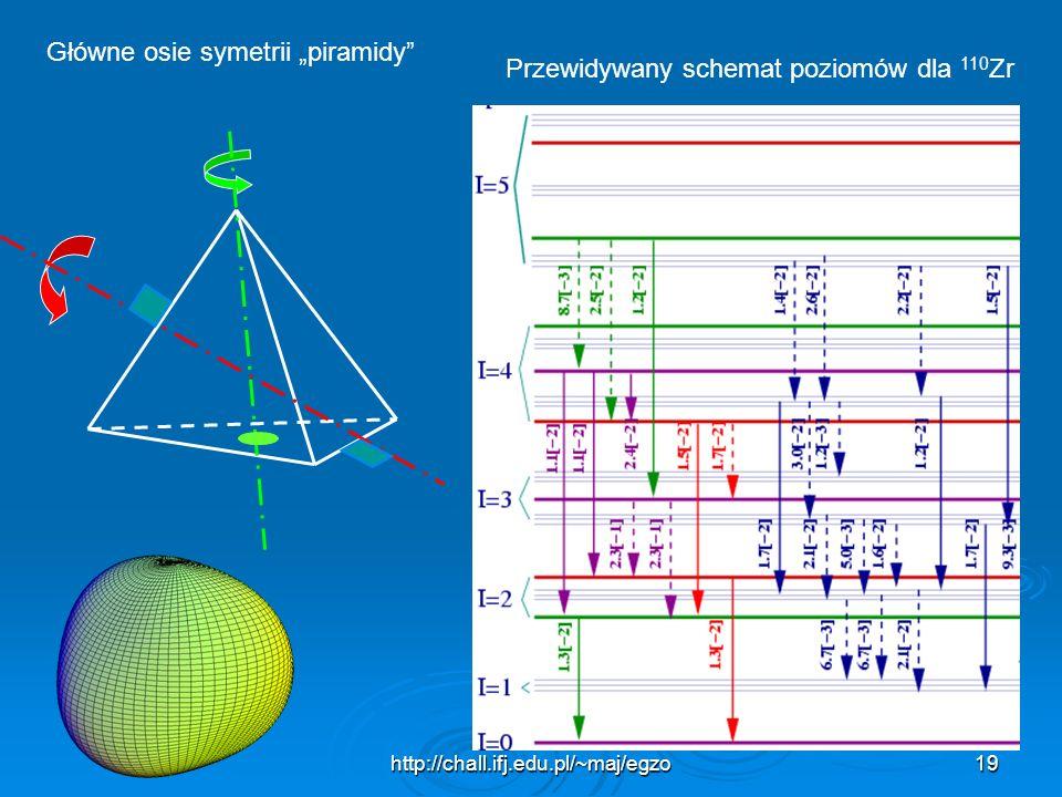 http://chall.ifj.edu.pl/~maj/egzo19 Główne osie symetrii piramidy Przewidywany schemat poziomów dla 110 Zr