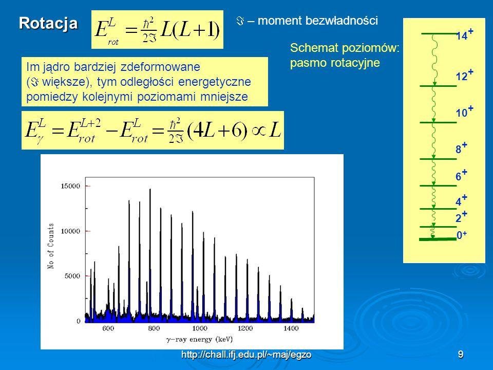 http://chall.ifj.edu.pl/~maj/egzo9 Rotacja – moment bezwładności 0+0+ 2+2+ 4+4+ 6+6+ 8+8+ 10 + 12 + 14 + Schemat poziomów: pasmo rotacyjne Im jądro ba