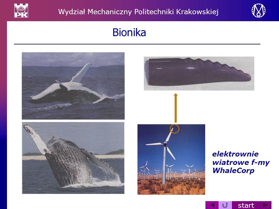Wydział Mechaniczny Politechniki Krakowskiej start elektrownie wiatrowe f-my WhaleCorp Bionika