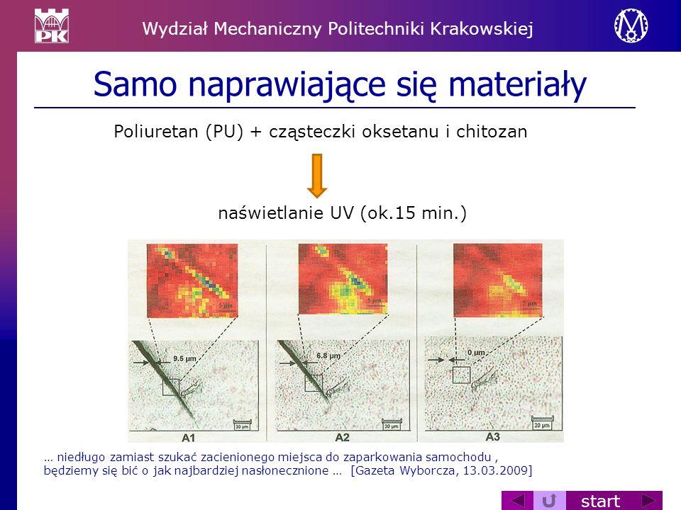 Wydział Mechaniczny Politechniki Krakowskiej start Samo naprawiające się materiały Poliuretan (PU) + cząsteczki oksetanu i chitozan naświetlanie UV (o