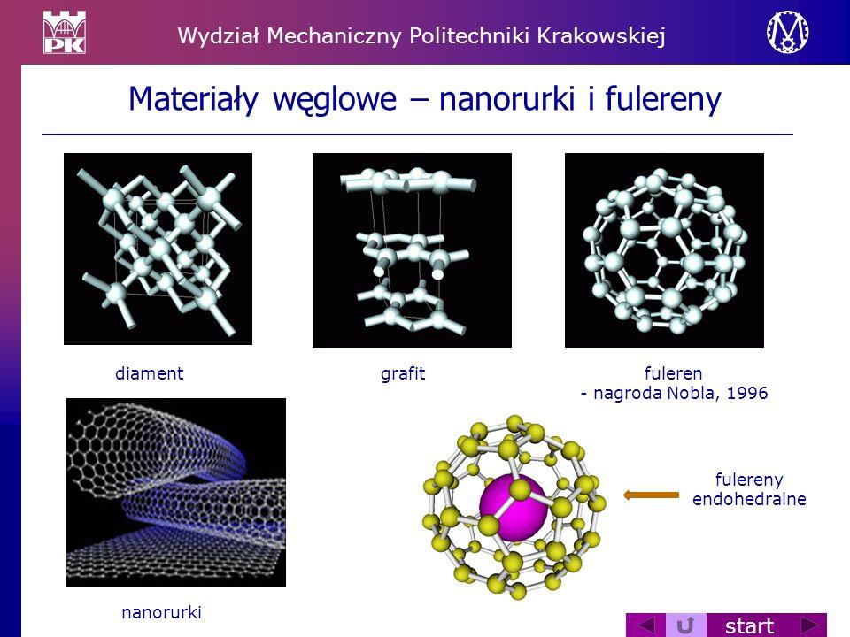 Wydział Mechaniczny Politechniki Krakowskiej start Materiały węglowe – nanorurki i fulereny diamentgrafitfuleren - nagroda Nobla, 1996 fulereny endohe