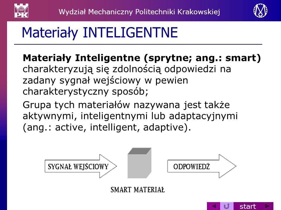 Wydział Mechaniczny Politechniki Krakowskiej start Materiały Inteligentne (sprytne; ang.: smart) charakteryzują się zdolnością odpowiedzi na zadany sy