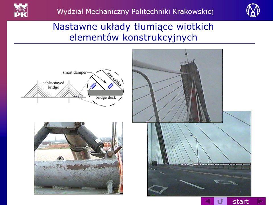 Wydział Mechaniczny Politechniki Krakowskiej start Nastawne układy tłumiące wiotkich elementów konstrukcyjnych