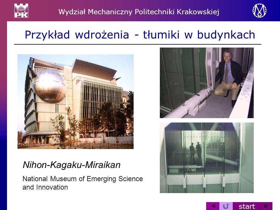Wydział Mechaniczny Politechniki Krakowskiej start Przykład wdrożenia - tłumiki w budynkach Nihon-Kagaku-Miraikan National Museum of Emerging Science