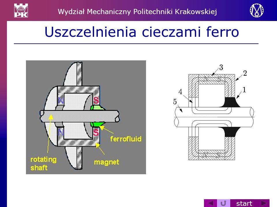 Wydział Mechaniczny Politechniki Krakowskiej start Uszczelnienia cieczami ferro