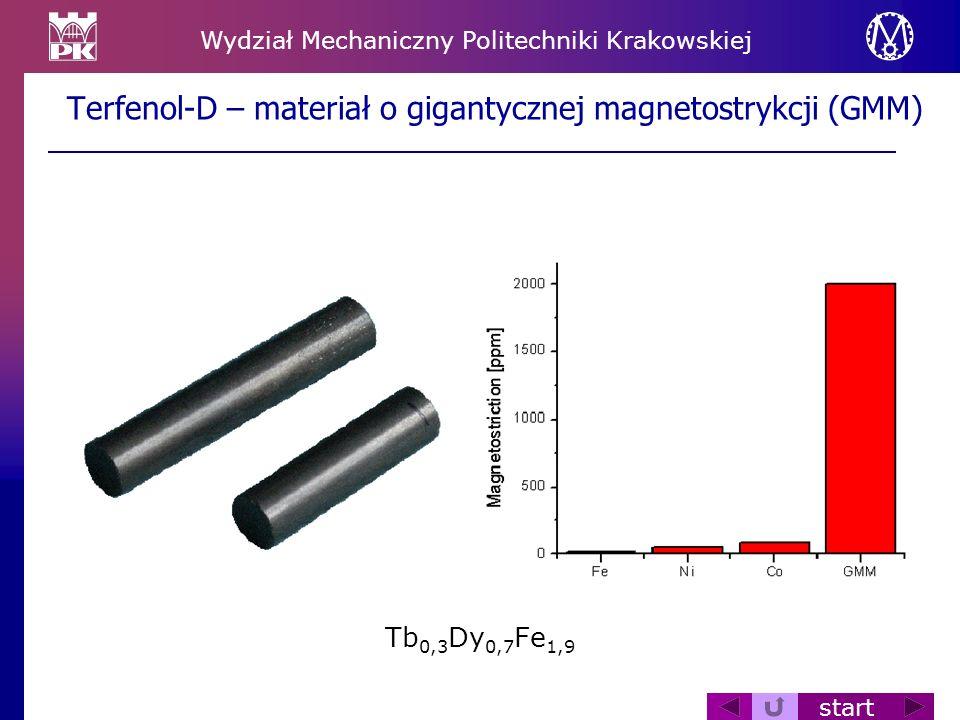 Wydział Mechaniczny Politechniki Krakowskiej start Terfenol-D – materiał o gigantycznej magnetostrykcji (GMM) Tb 0,3 Dy 0,7 Fe 1,9