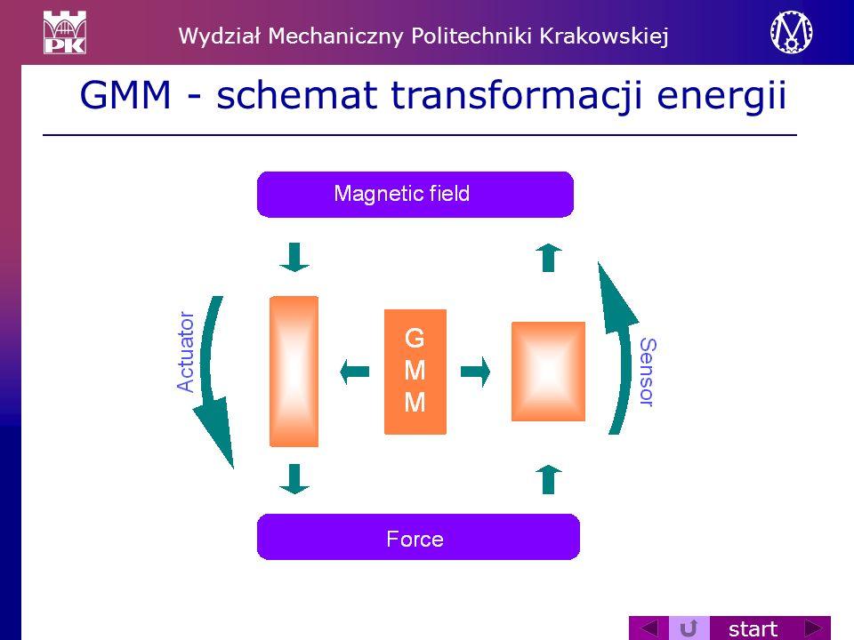 Wydział Mechaniczny Politechniki Krakowskiej start GMM - schemat transformacji energii
