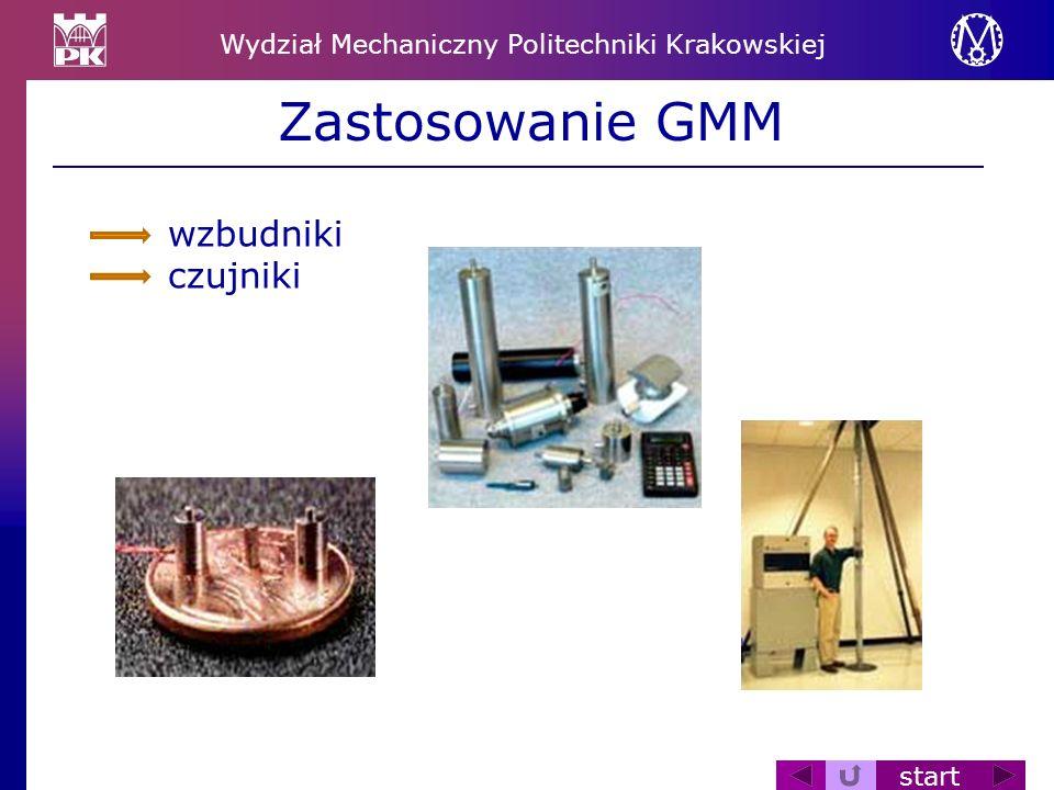 Wydział Mechaniczny Politechniki Krakowskiej start Zastosowanie GMM wzbudniki czujniki