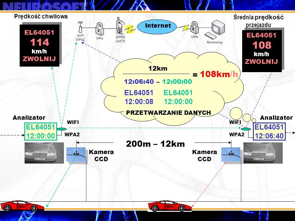 EL64051 12:00:00 EL64051 12:06:40 EL64051 12:00:00 EL64051 12:00:08 200m – 12km 12km 12:06:40 – 12:00:00 = 108km/h EL64051 108 km/h ZWOLNIJ EL64051 11