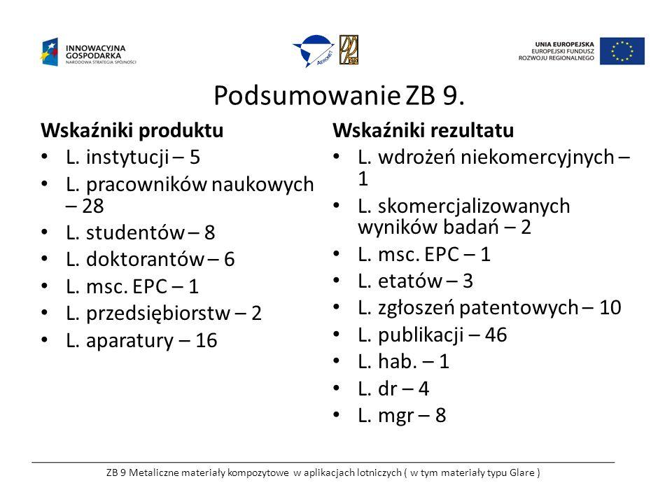 Podsumowanie ZB 9. Wskaźniki produktu L. instytucji – 5 L. pracowników naukowych – 28 L. studentów – 8 L. doktorantów – 6 L. msc. EPC – 1 L. przedsięb