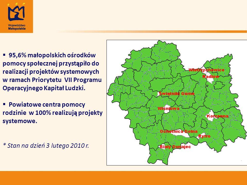 95,6% małopolskich ośrodków pomocy społecznej przystąpiło do realizacji projektów systemowych w ramach Priorytetu VII Programu Operacyjnego Kapitał Lu