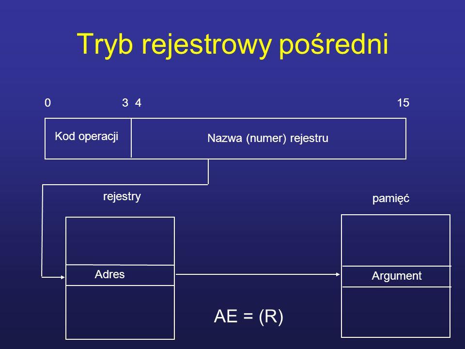 Tryb rejestrowy pośredni 0 3 4 15 Kod operacji Adres rejestry Nazwa (numer) rejestru pamięć Argument AE = (R)