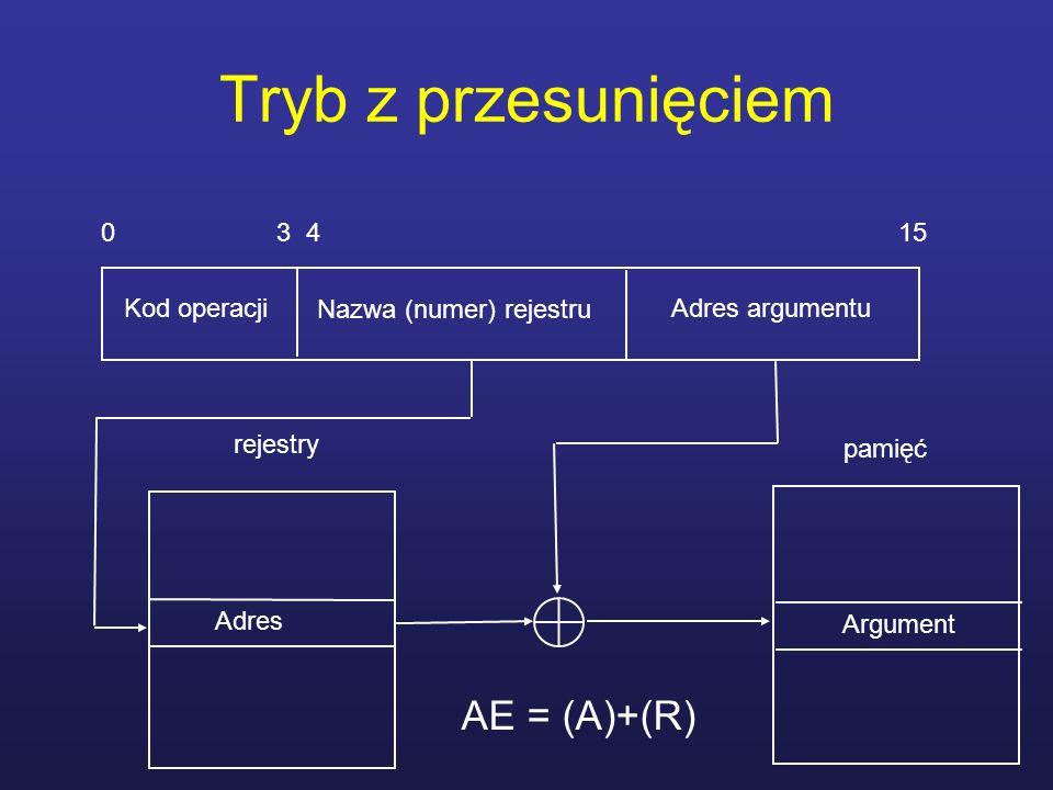 Tryb z przesunięciem 0 3 4 15 Kod operacji Adres argumentu Adres rejestry Nazwa (numer) rejestru pamięć Argument AE = (A)+(R)