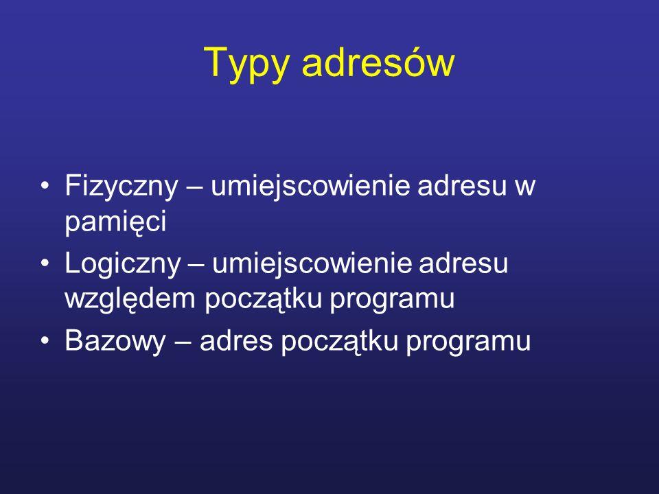 Typy adresów Fizyczny – umiejscowienie adresu w pamięci Logiczny – umiejscowienie adresu względem początku programu Bazowy – adres początku programu