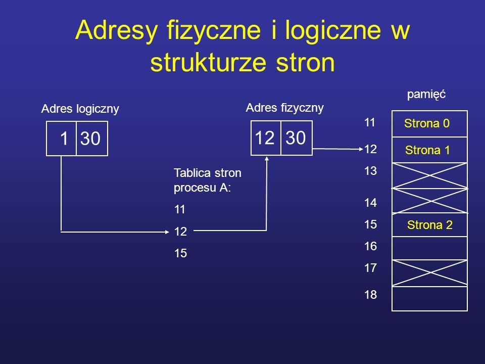 Adresy fizyczne i logiczne w strukturze stron Adres logiczny 1 30 Tablica stron procesu A: 11 12 15 pamięć 11 12 13 14 15 16 17 18 Strona 0 Strona 1 S