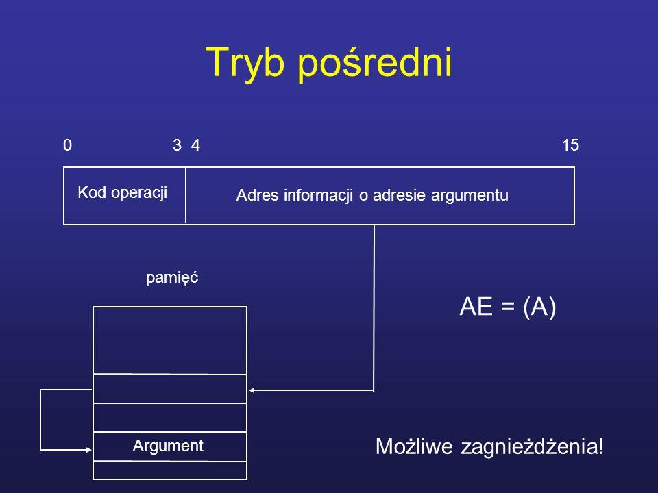 Tryb pośredni 0 3 4 15 Kod operacji Adres informacji o adresie argumentu Argument pamięć AE = (A) Możliwe zagnieżdżenia!