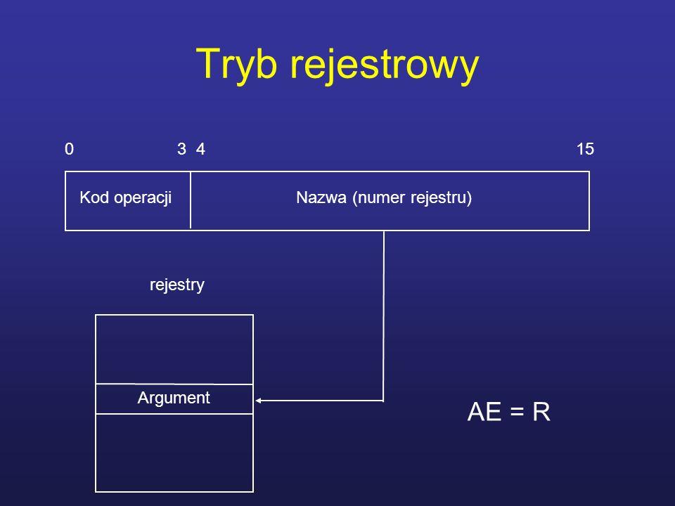 Tryb rejestrowy 0 3 4 15 Kod operacji Nazwa (numer rejestru) Argument rejestry AE = R
