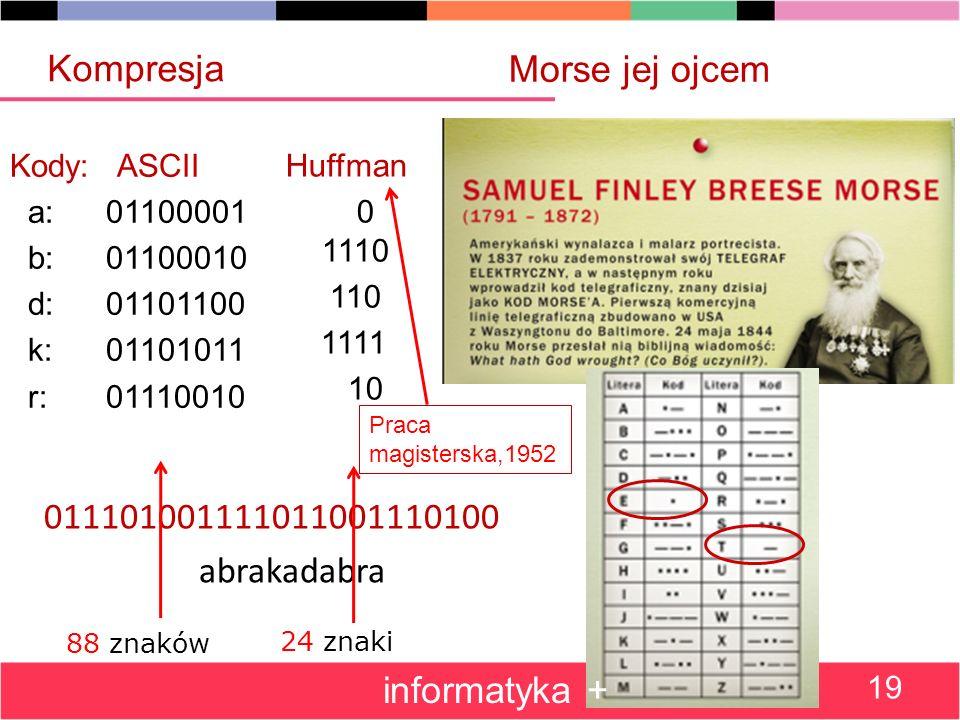 011101001111011001110100 abrakadabra Morse jej ojcem Kody: ASCII a:01100001 b:01100010 d:01101100 k:01101011 r:01110010 Huffman 0 1110 110 1111 10 88 znaków 24 znaki Kompresja informatyka + 19 Praca magisterska,1952