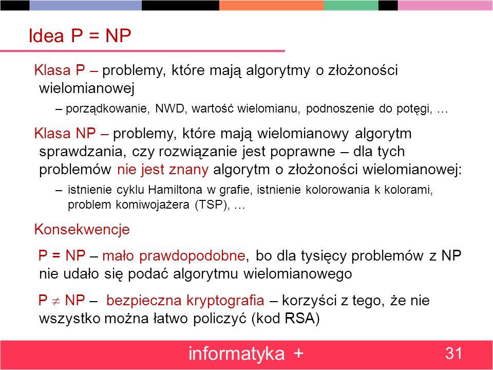Klasa P – problemy, które mają algorytmy o złożoności wielomianowej – porządkowanie, NWD, wartość wielomianu, podnoszenie do potęgi, … Klasa NP – problemy, które mają wielomianowy algorytm sprawdzania, czy rozwiązanie jest poprawne – dla tych problemów nie jest znany algorytm o złożoności wielomianowej: –istnienie cyklu Hamiltona w grafie, istnienie kolorowania k kolorami, problem komiwojażera (TSP), … Konsekwencje P = NP – mało prawdopodobne, bo dla tysięcy problemów z NP nie udało się podać algorytmu wielomianowego P NP – bezpieczna kryptografia – korzyści z tego, że nie wszystko można łatwo policzyć (kod RSA) informatyka + 31 Idea P = NP