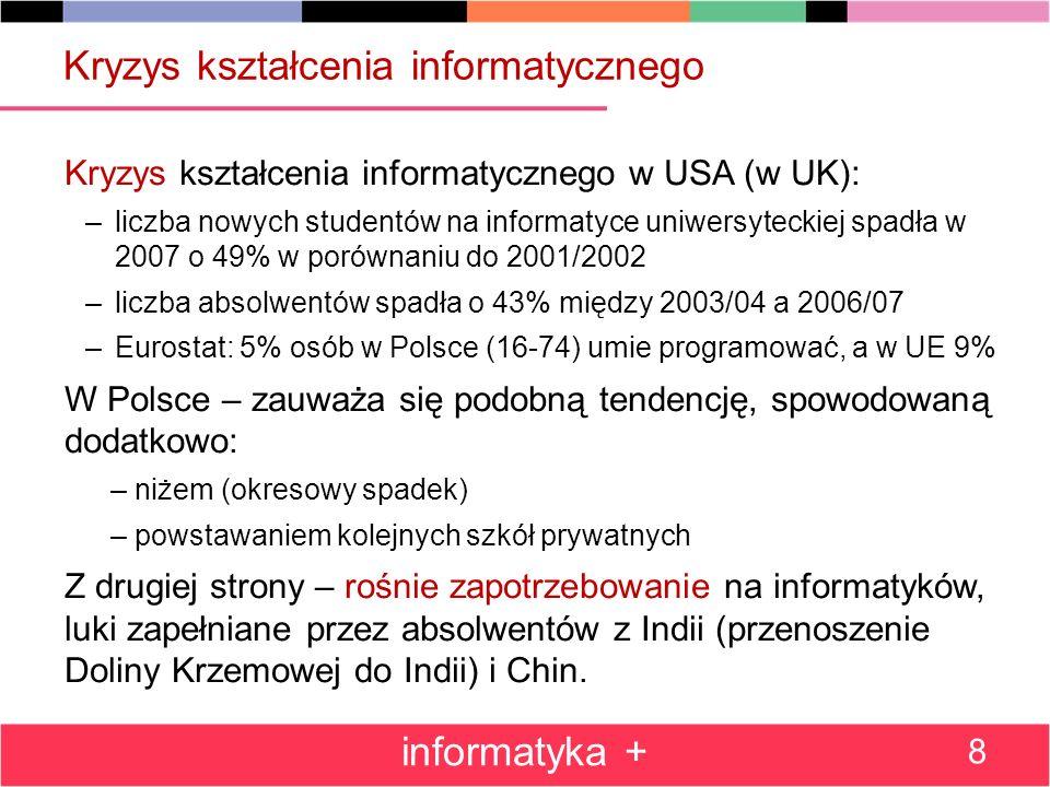 Kryzys kształcenia informatycznego w USA (w UK): –liczba nowych studentów na informatyce uniwersyteckiej spadła w 2007 o 49% w porównaniu do 2001/2002 –liczba absolwentów spadła o 43% między 2003/04 a 2006/07 –Eurostat: 5% osób w Polsce (16-74) umie programować, a w UE 9% W Polsce – zauważa się podobną tendencję, spowodowaną dodatkowo: – niżem (okresowy spadek) – powstawaniem kolejnych szkół prywatnych Z drugiej strony – rośnie zapotrzebowanie na informatyków, luki zapełniane przez absolwentów z Indii (przenoszenie Doliny Krzemowej do Indii) i Chin.