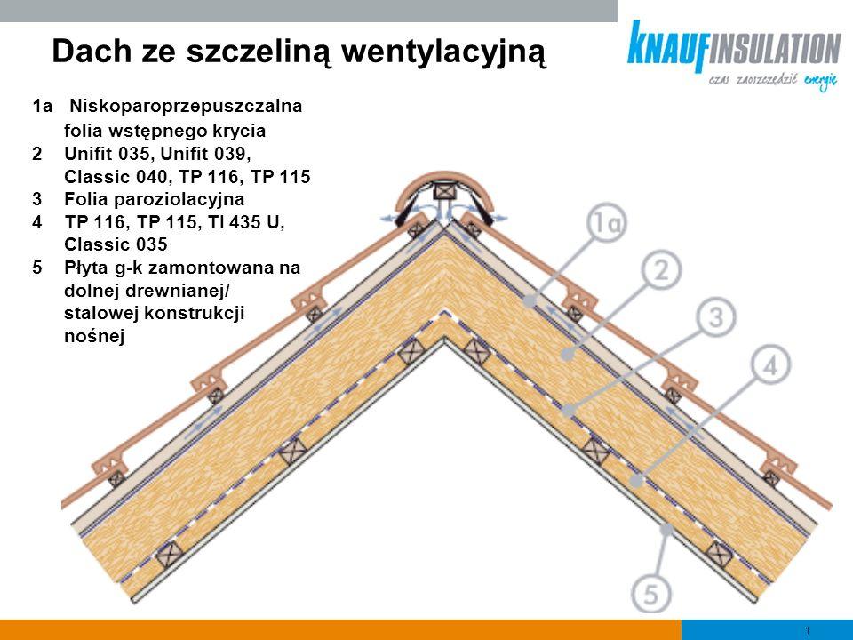 1 Dach ze szczeliną wentylacyjną 1a Niskoparoprzepuszczalna folia wstępnego krycia 2Unifit 035, Unifit 039, Classic 040, TP 116, TP 115 3Folia parozio