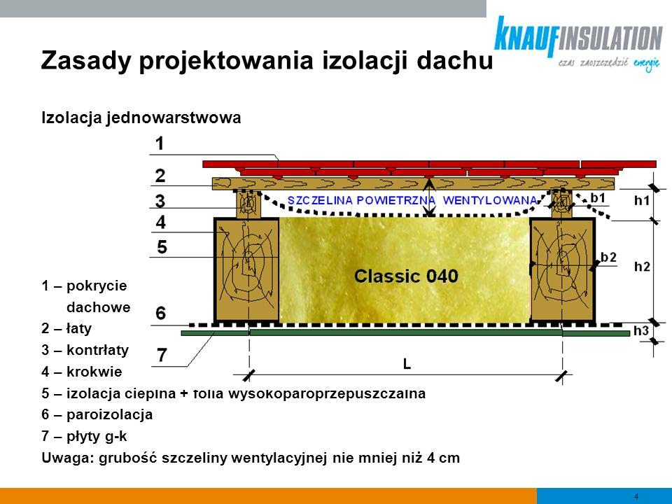 4 Zasady projektowania izolacji dachu Izolacja jednowarstwowa 1 – pokrycie dachowe 2 – łaty 3 – kontrłaty 4 – krokwie 5 – izolacja cieplna + folia wys