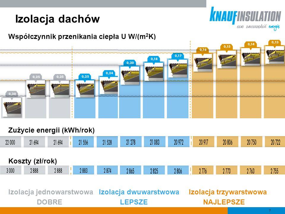 7 Izolacja dachów Współczynnik przenikania ciepła U W/(m 2 K) Zużycie energii (kWh/rok) Koszty (zł/rok) Izolacja jednowarstwowa Izolacja dwuwarstwowa