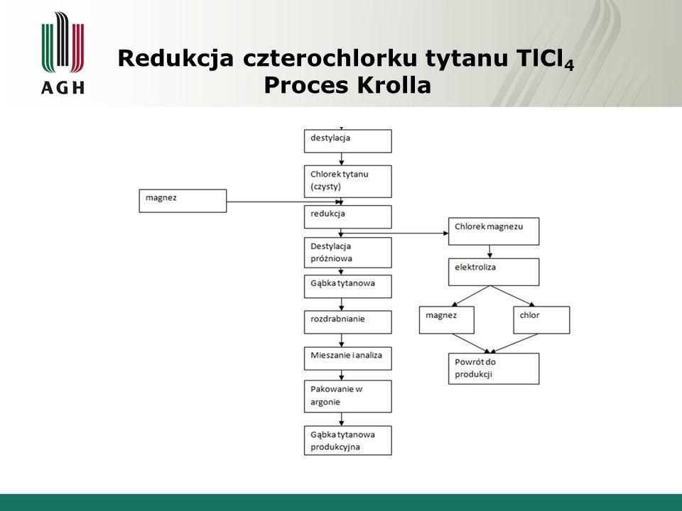 Redukcja czterochlorku tytanu TlCl 4 Proces Krolla