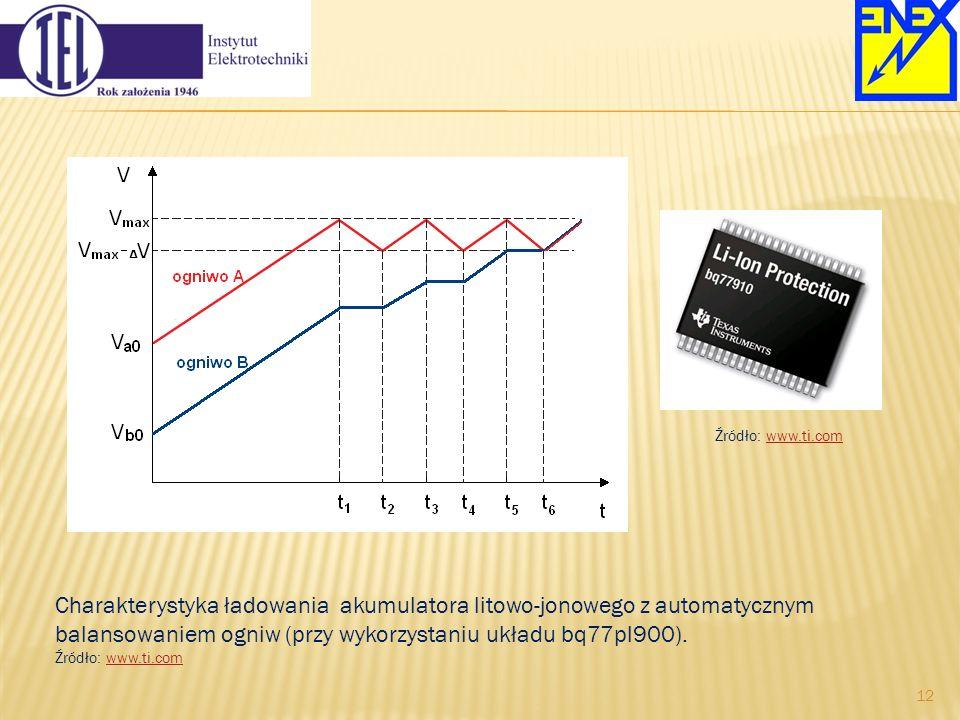Charakterystyka ładowania akumulatora litowo-jonowego z automatycznym balansowaniem ogniw (przy wykorzystaniu układu bq77pl900). Źródło: www.ti.comwww
