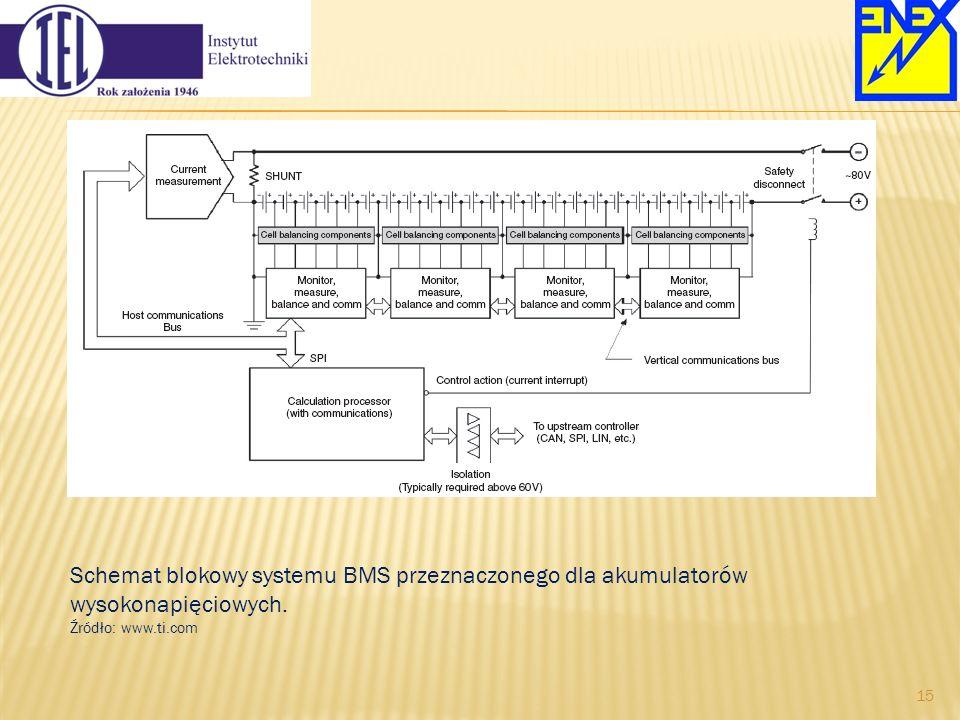 Schemat blokowy systemu BMS przeznaczonego dla akumulatorów wysokonapięciowych. Źródło: www.ti.com 15