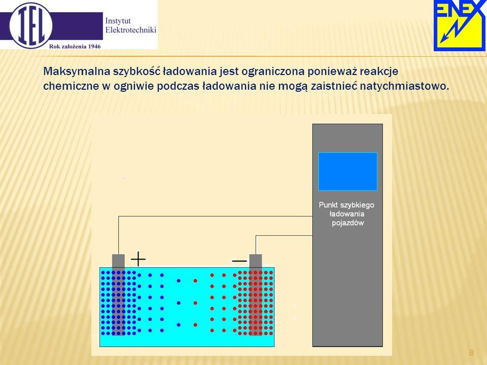Maksymalna szybkość ładowania jest ograniczona ponieważ reakcje chemiczne w ogniwie podczas ładowania nie mogą zaistnieć natychmiastowo. 8