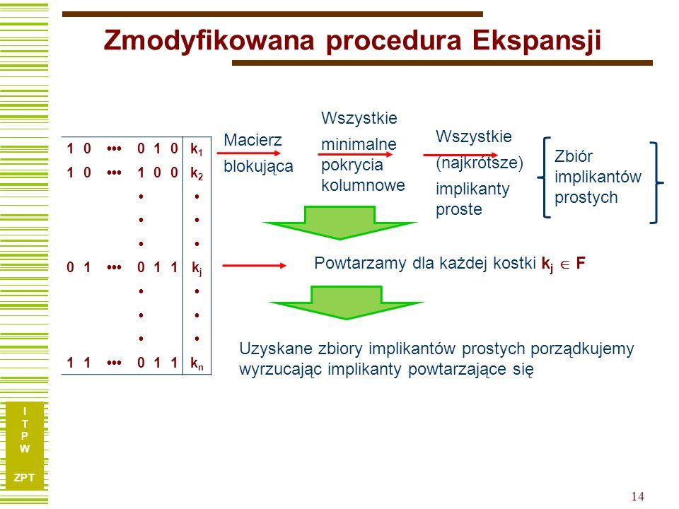 I T P W ZPT 14 Zmodyfikowana procedura Ekspansji 10010k1k1 10100k2k2 01 011kjkj 11 011knkn Macierz blokująca Wszystkie minimalne pokrycia kolumnowe Ws
