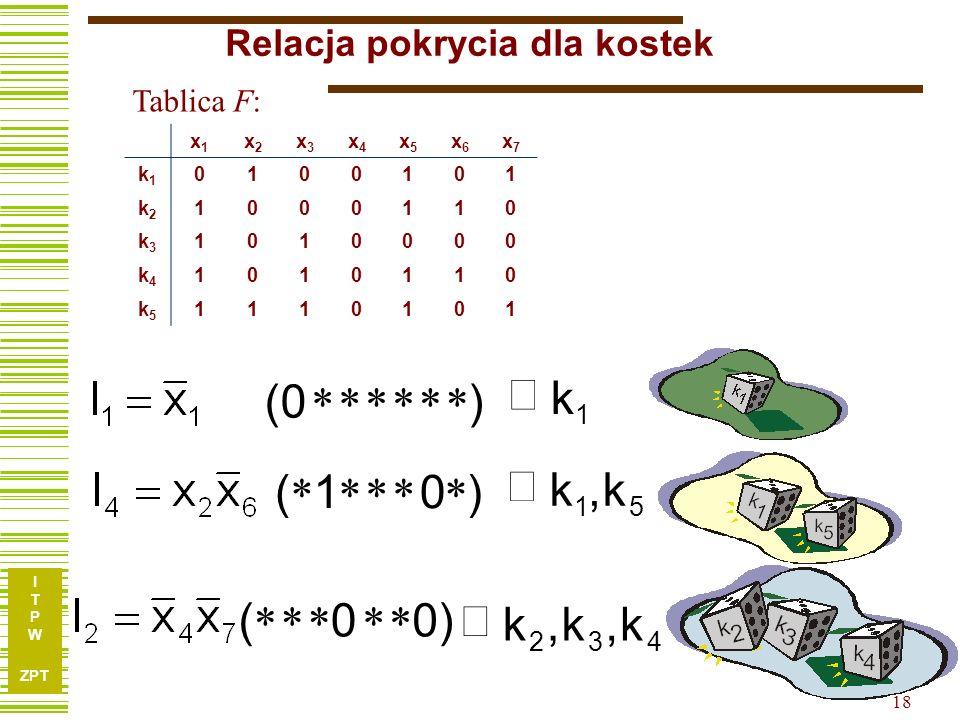 I T P W ZPT 18 x1x1 x2x2 x3x3 x4x4 x5x5 x6x6 x7x7 k1k1 0100101 k2k2 1000110 k3k3 1010000 k4k4 1010110 k5k5 1110101 Relacja pokrycia dla kostek 1 k )(0