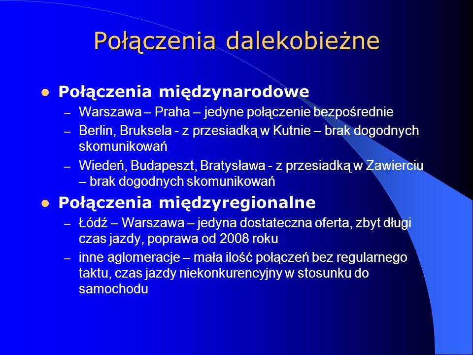Połączenia dalekobieżne Połączenia międzynarodowe – Warszawa – Praha – jedyne połączenie bezpośrednie – Berlin, Bruksela - z przesiadką w Kutnie – brak dogodnych skomunikowań – Wiedeń, Budapeszt, Bratysława - z przesiadką w Zawierciu – brak dogodnych skomunikowań Połączenia międzyregionalne – Łódź – Warszawa – jedyna dostateczna oferta, zbyt długi czas jazdy, poprawa od 2008 roku – inne aglomeracje – mała ilość połączeń bez regularnego taktu, czas jazdy niekonkurencyjny w stosunku do samochodu
