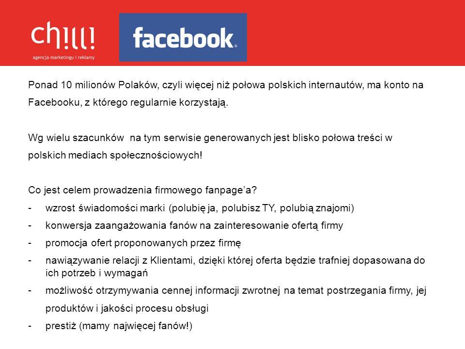 Ponad 10 milionów Polaków, czyli więcej niż połowa polskich internautów, ma konto na Facebooku, z którego regularnie korzystają. Wg wielu szacunków na