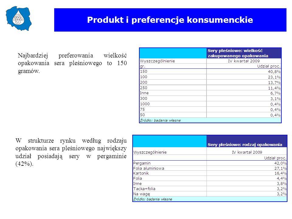 Produkt i preferencje konsumenckie Najbardziej preferowania wielkość opakowania sera pleśniowego to 150 gramów. W strukturze rynku według rodzaju opak
