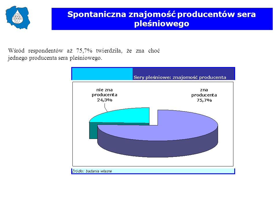 Spontaniczna znajomość producentów sera pleśniowego Wśród respondentów aż 75,7% twierdziła, że zna choć jednego producenta sera pleśniowego.