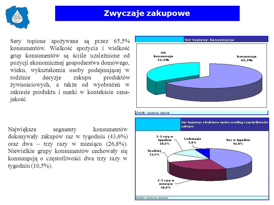 Zwyczaje zakupowe Sery topione spożywane są przez 65,5% konsumentów. Wielkość spożycia i wielkość grup konsumentów są ściśle uzależnione od pozycji ek