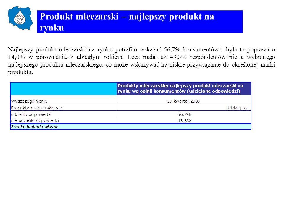 Produkt mleczarski – najlepszy produkt na rynku Najlepszy produkt mleczarski na rynku potrafiło wskazać 56,7% konsumentów i była to poprawa o 14,0% w