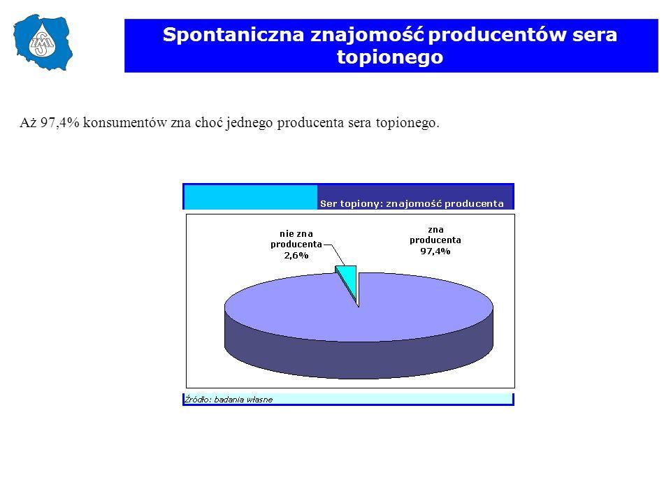 Spontaniczna znajomość producentów sera topionego Aż 97,4% konsumentów zna choć jednego producenta sera topionego.