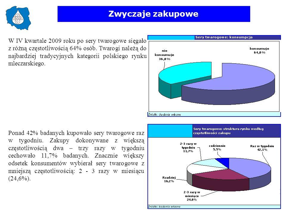 Zwyczaje zakupowe W IV kwartale 2009 roku po sery twarogowe sięgało z różną częstotliwością 64% osób. Twarogi należą do najbardziej tradycyjnych kateg