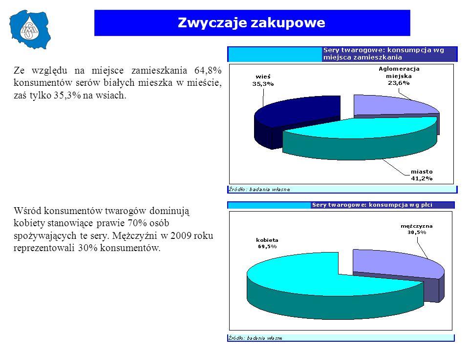 Zwyczaje zakupowe Ze względu na miejsce zamieszkania 64,8% konsumentów serów białych mieszka w mieście, zaś tylko 35,3% na wsiach. Wśród konsumentów t