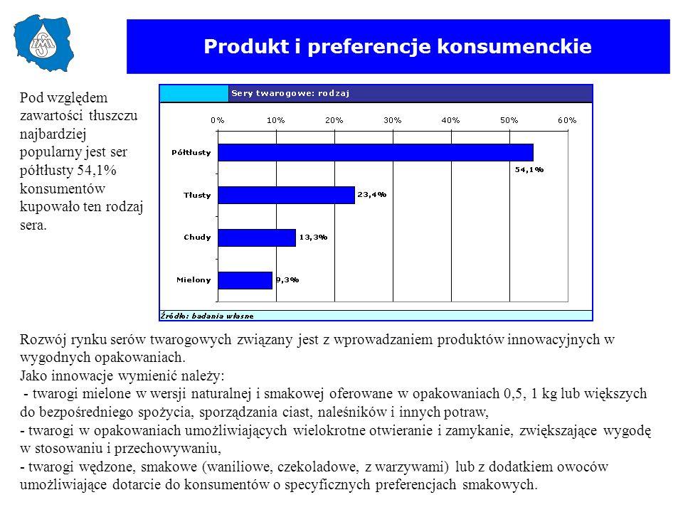 Produkt i preferencje konsumenckie Pod względem zawartości tłuszczu najbardziej popularny jest ser półtłusty 54,1% konsumentów kupowało ten rodzaj ser